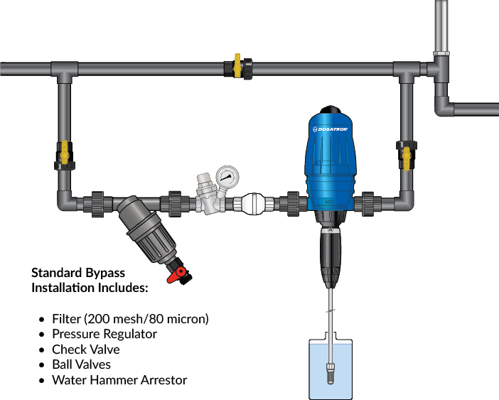 Dosatron Fertilizer Injector Usage #5
