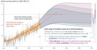 Global Warming Patterns